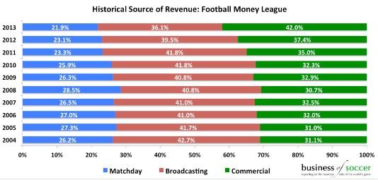 Premier League intäktsdiagram